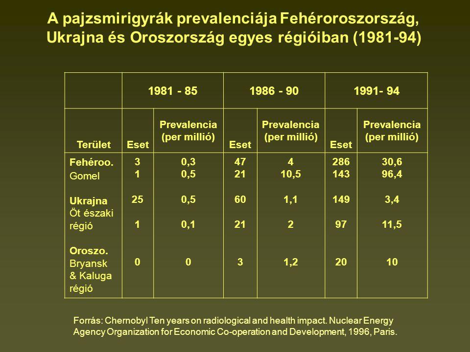 A pajzsmirigyrák prevalenciája Fehéroroszország,