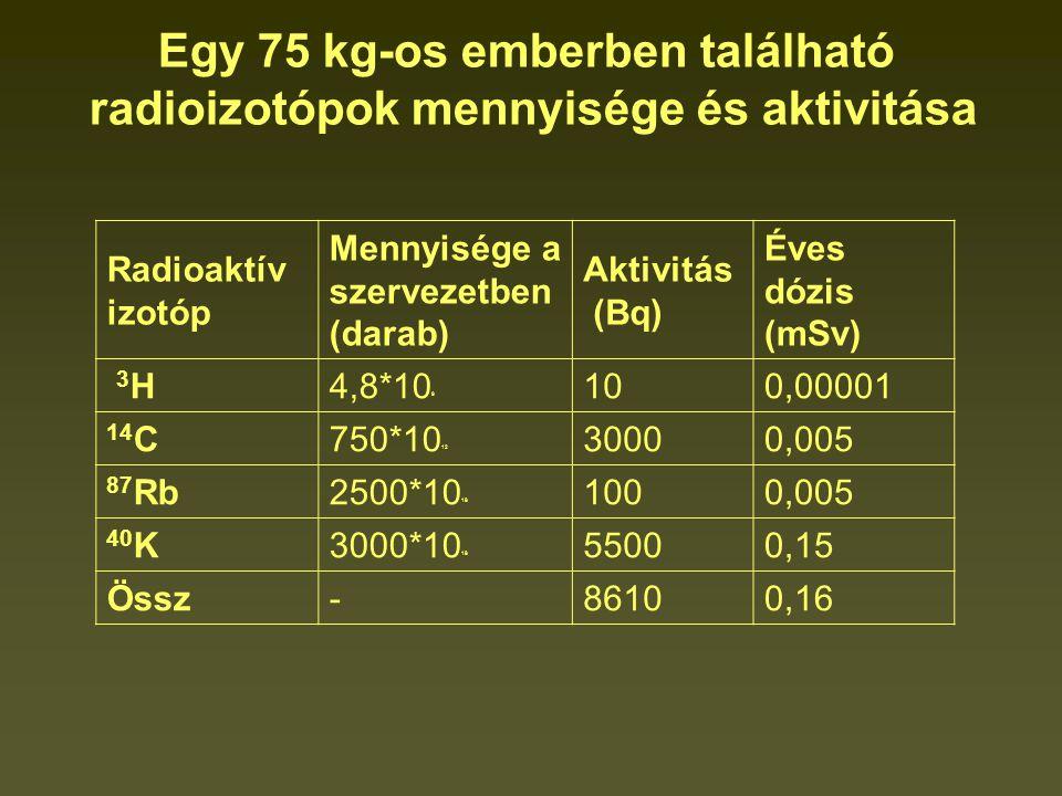 Egy 75 kg-os emberben található radioizotópok mennyisége és aktivitása