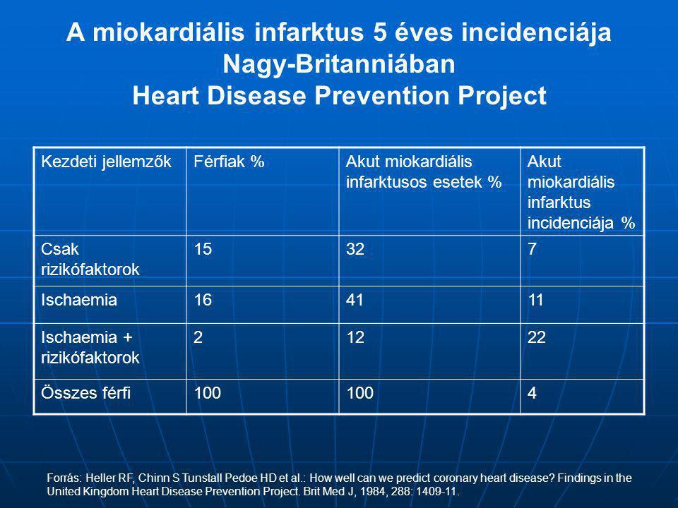 A miokardiális infarktus 5 éves incidenciája Nagy-Britanniában Heart Disease Prevention Project