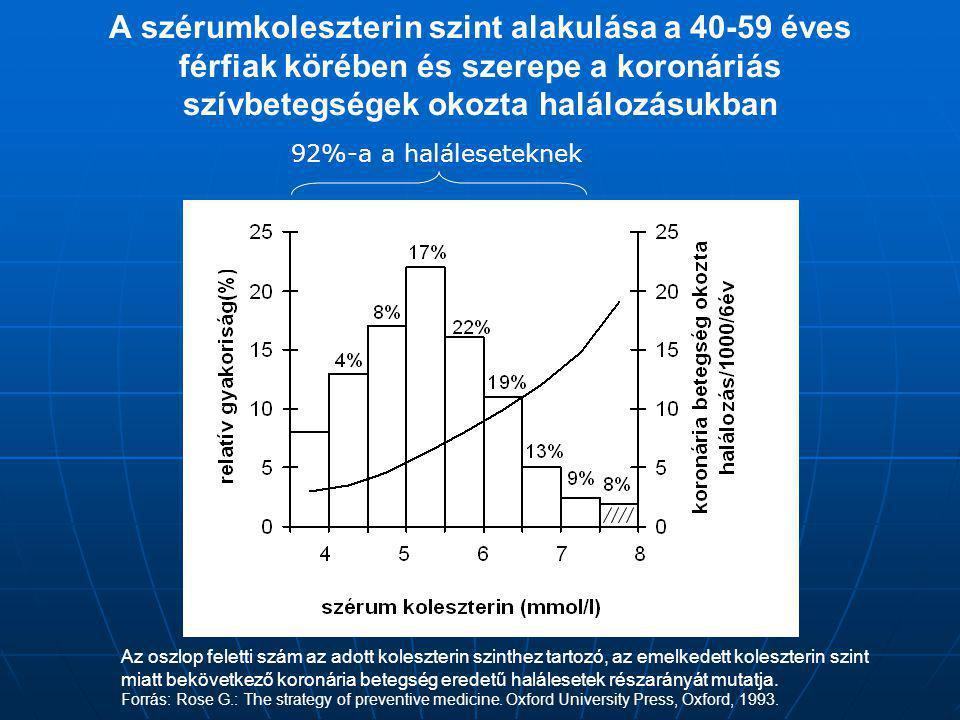 A szérumkoleszterin szint alakulása a 40-59 éves férfiak körében és szerepe a koronáriás szívbetegségek okozta halálozásukban