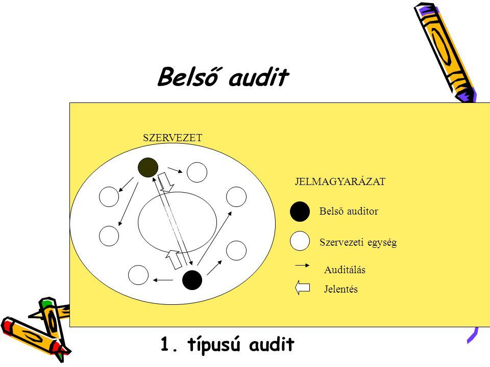 Belső audit 1. típusú audit SZERVEZET JELMAGYARÁZAT Belső auditor