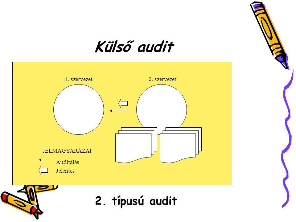 Külső audit 2. típusú audit 1. szervezet 2. szervezet Szervezet vagy