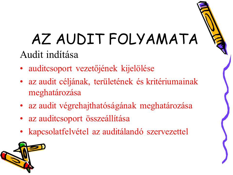 AZ AUDIT FOLYAMATA Audit indítása auditcsoport vezetőjének kijelölése