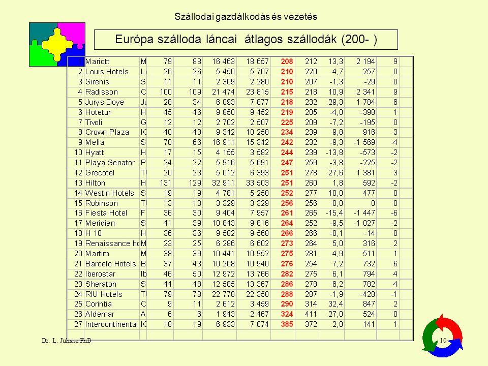 Európa szálloda láncai átlagos szállodák (200- )