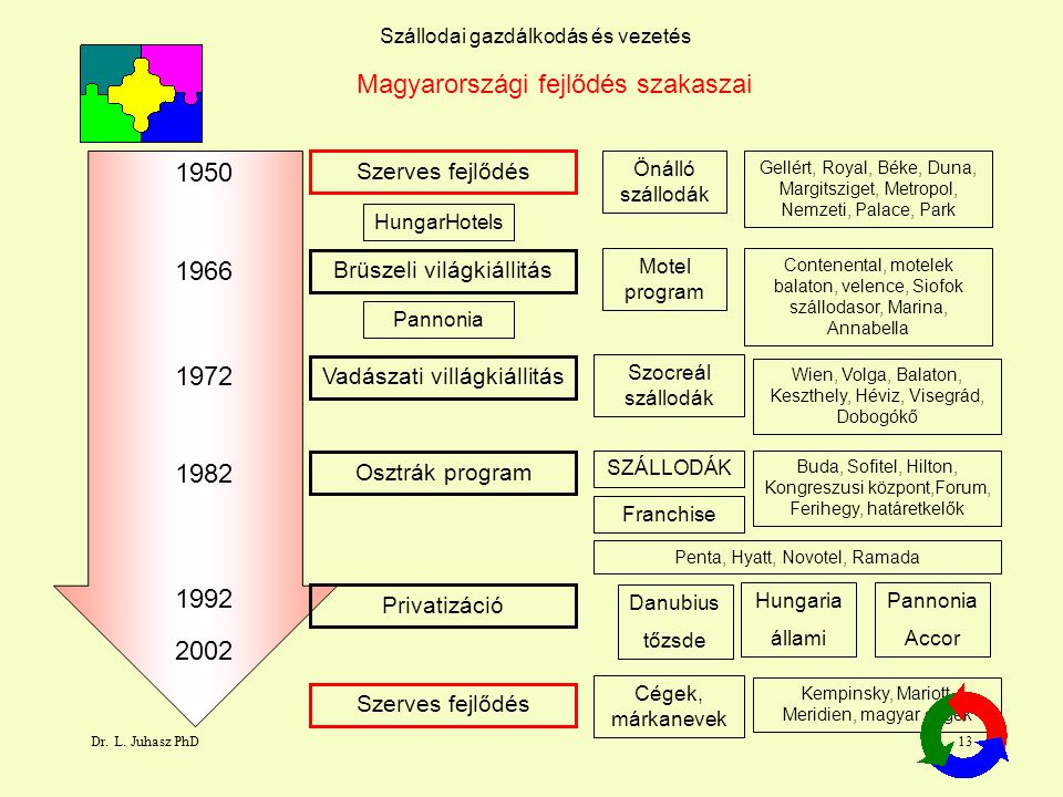Magyarországi fejlődés szakaszai