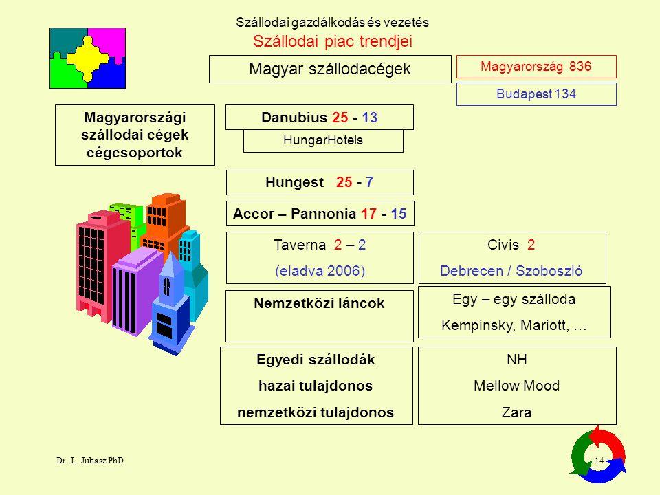 Magyarországi szállodai cégek cégcsoportok nemzetközi tulajdonos
