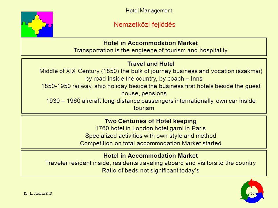 Nemzetközi fejlődés Hotel in Accommodation Market