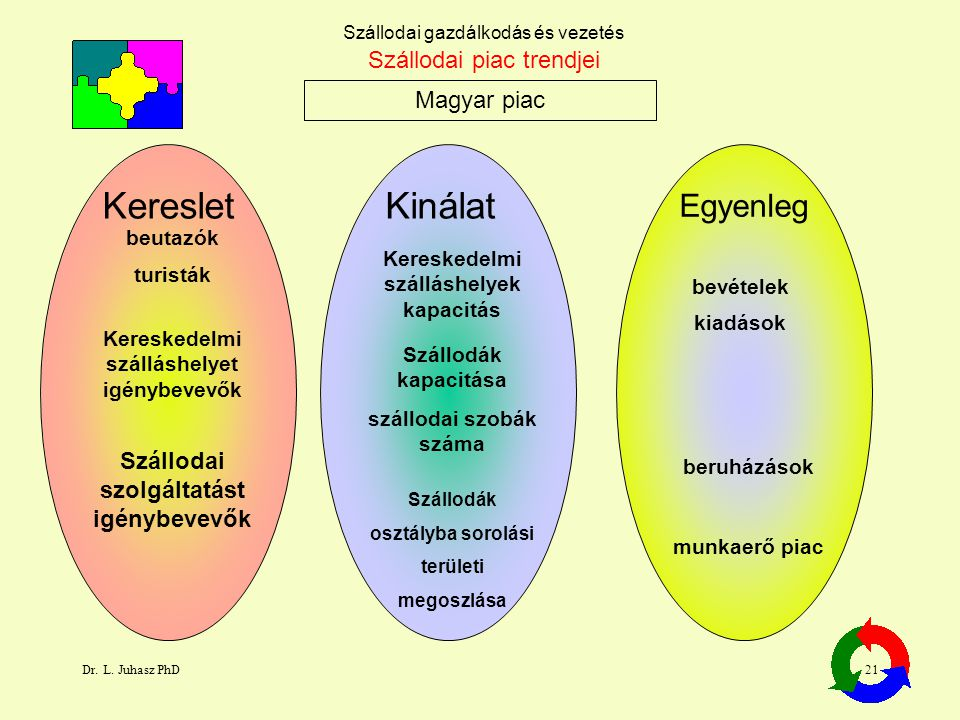 Kereslet Kinálat Egyenleg Szállodai piac trendjei Magyar piac