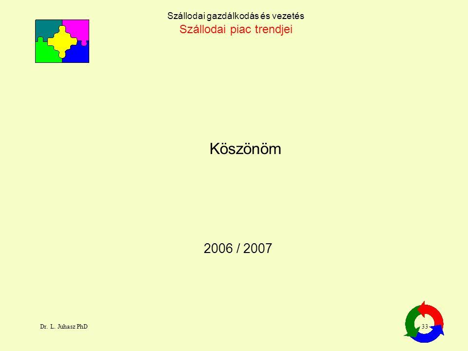 Köszönöm 2006 / 2007 Szállodai piac trendjei