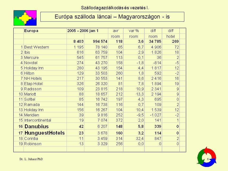 Európa szálloda láncai – Magyarországon - is