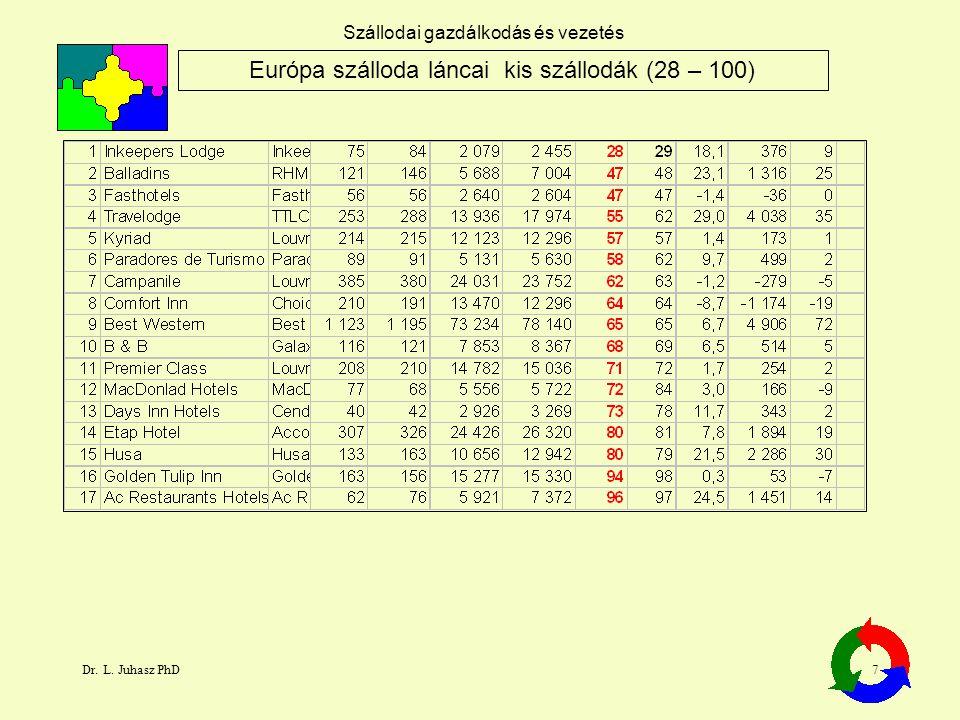 Európa szálloda láncai kis szállodák (28 – 100)
