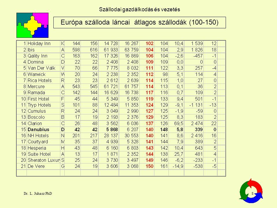 Európa szálloda láncai átlagos szállodák (100-150)