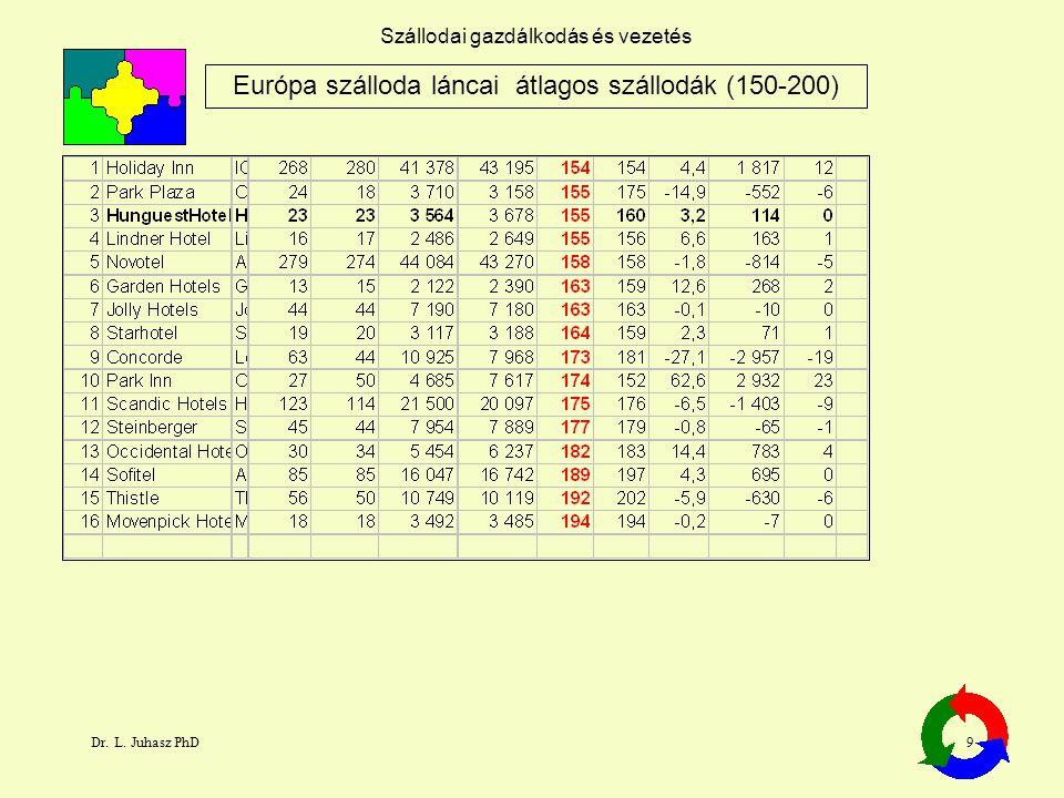 Európa szálloda láncai átlagos szállodák (150-200)