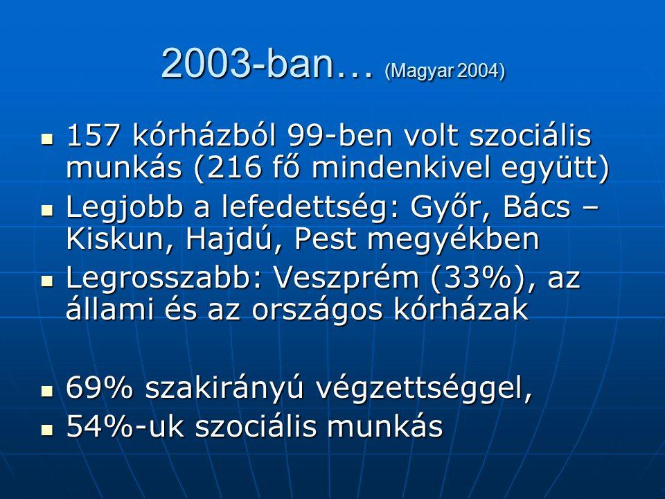 2003-ban… (Magyar 2004) 157 kórházból 99-ben volt szociális munkás (216 fő mindenkivel együtt)