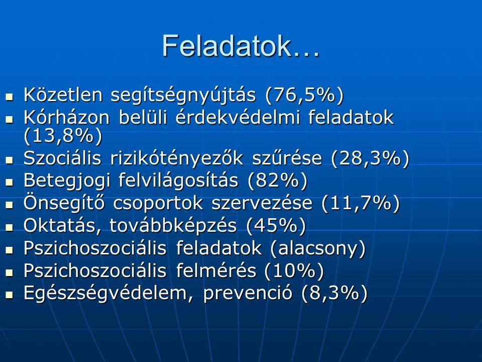 Feladatok… Közetlen segítségnyújtás (76,5%)