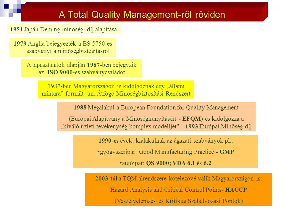 A Total Quality Management-ről röviden