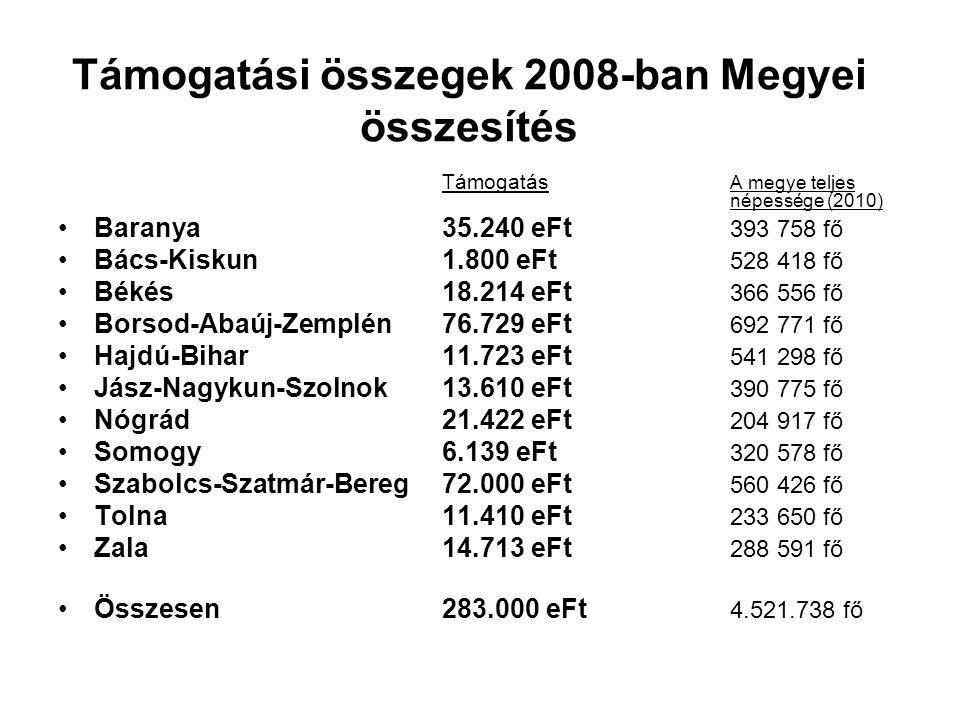 Támogatási összegek 2008-ban Megyei összesítés