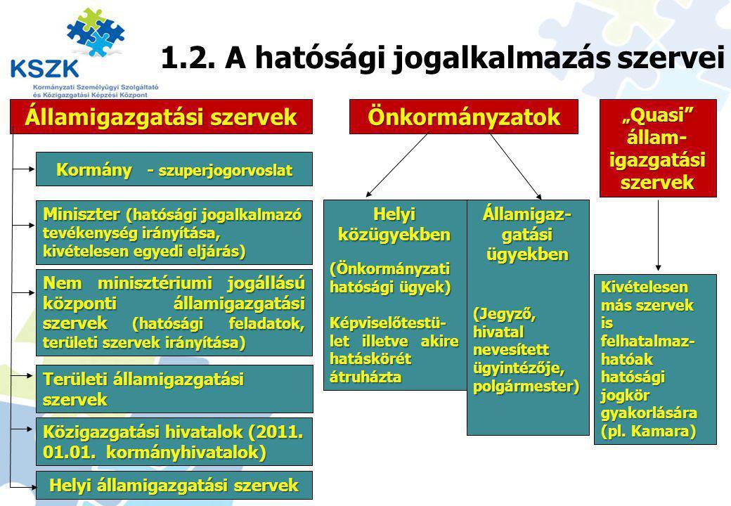 Jogalkotás - jogalkalmazás 1.2. A hatósági jogalkalmazás szervei