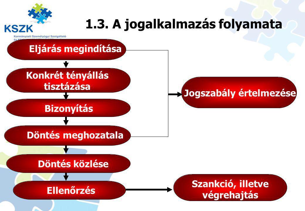 Jogalkotás - jogalkalmazás 1.3. A jogalkalmazás folyamata
