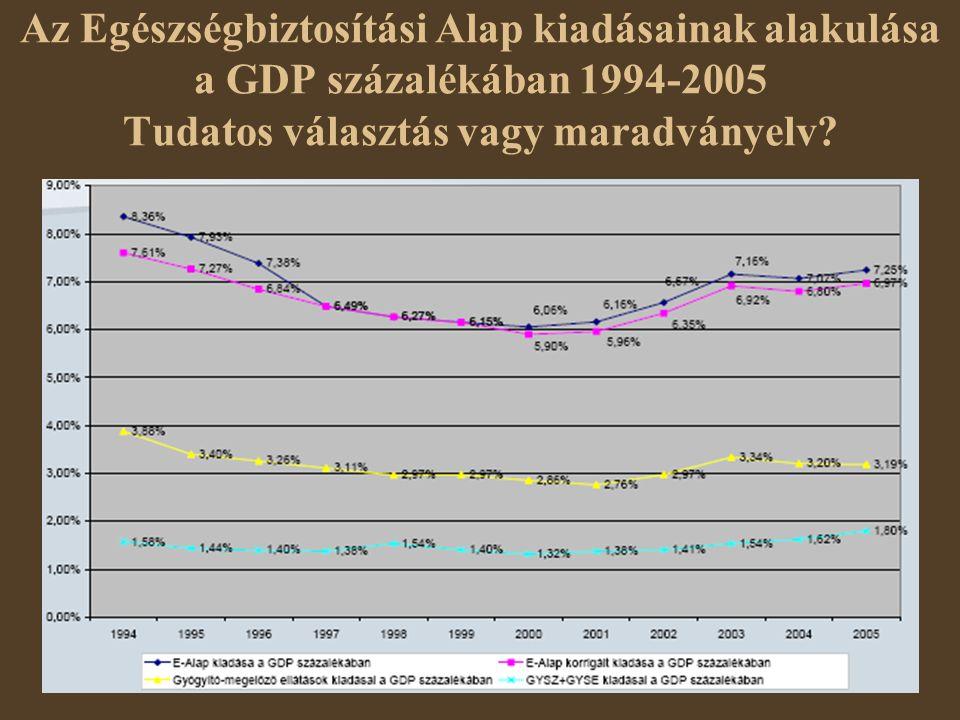 Az Egészségbiztosítási Alap kiadásainak alakulása a GDP százalékában 1994-2005 Tudatos választás vagy maradványelv
