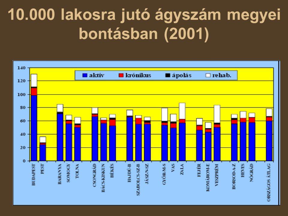 10.000 lakosra jutó ágyszám megyei bontásban (2001)