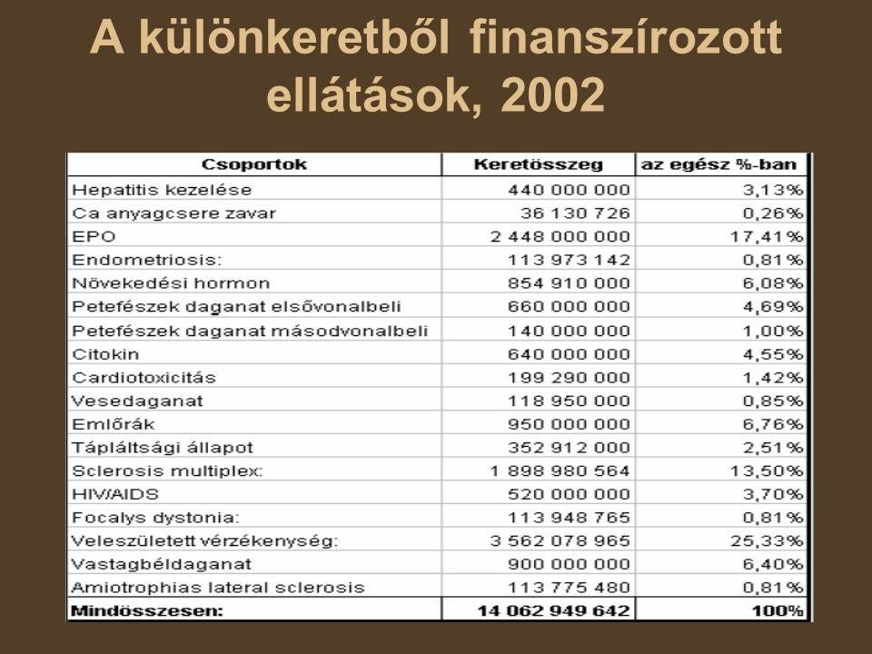 A különkeretből finanszírozott ellátások, 2002