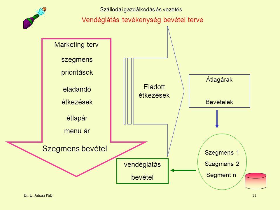 Szegmens bevétel Vendéglátás tevékenység bevétel terve Marketing terv