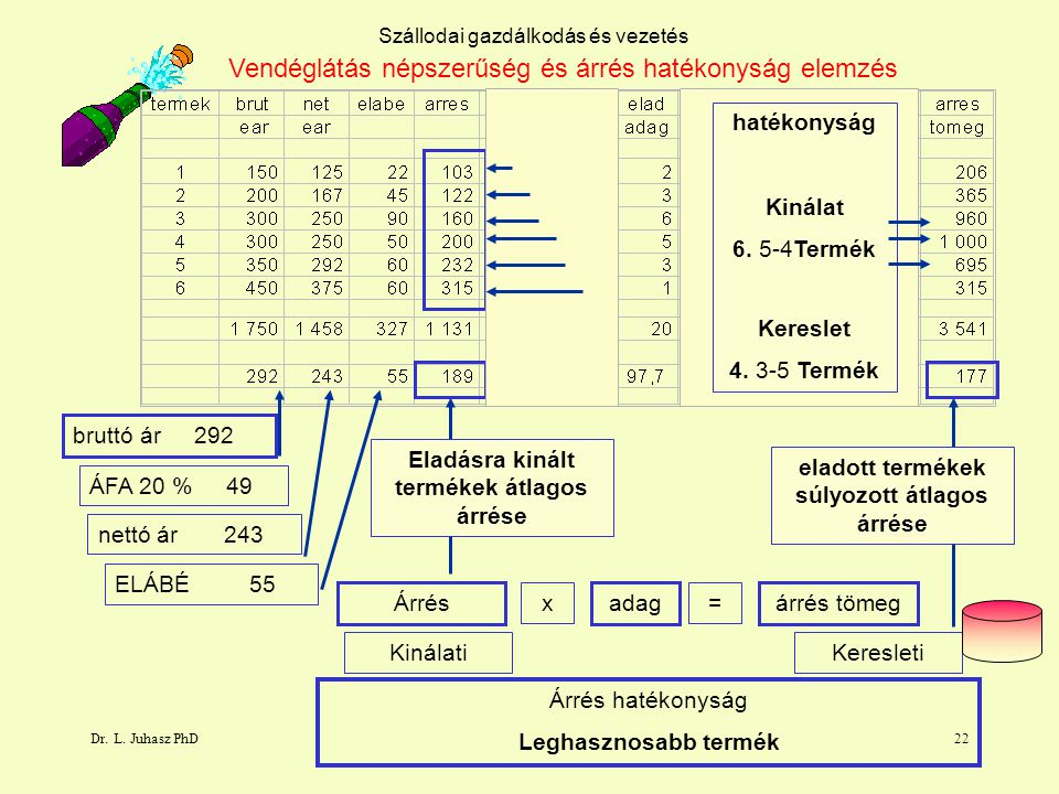 Vendéglátás népszerűség és árrés hatékonyság elemzés