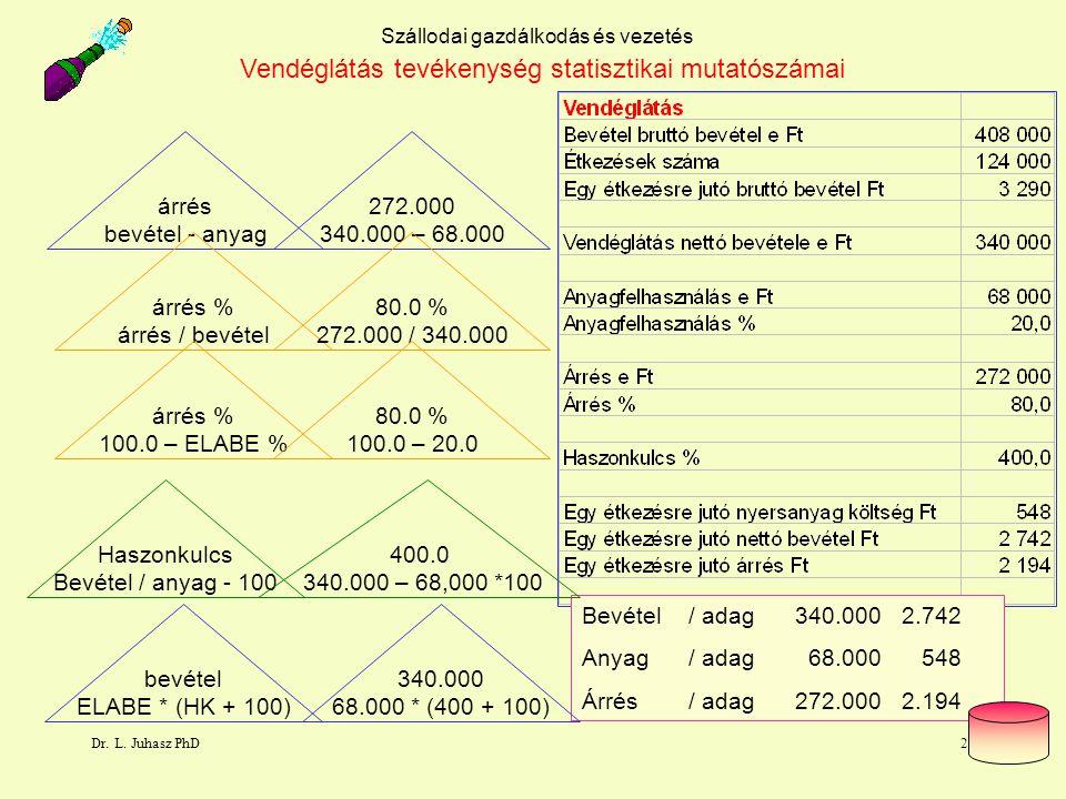 Vendéglátás tevékenység statisztikai mutatószámai