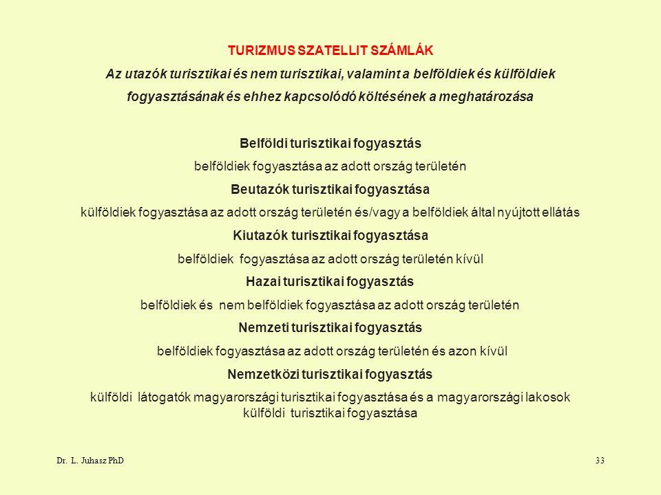 TURIZMUS SZATELLIT SZÁMLÁK