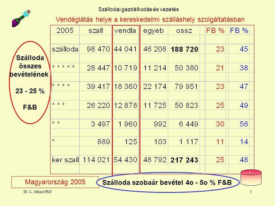 Szálloda szobaár bevétel 4o - 5o % F&B