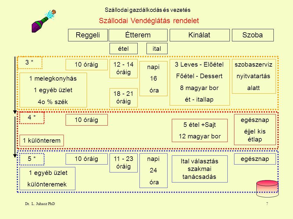 Szállodai Vendéglátás rendelet