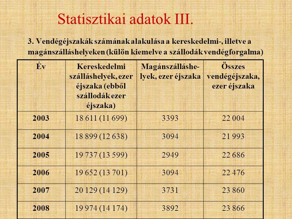 Statisztikai adatok III.
