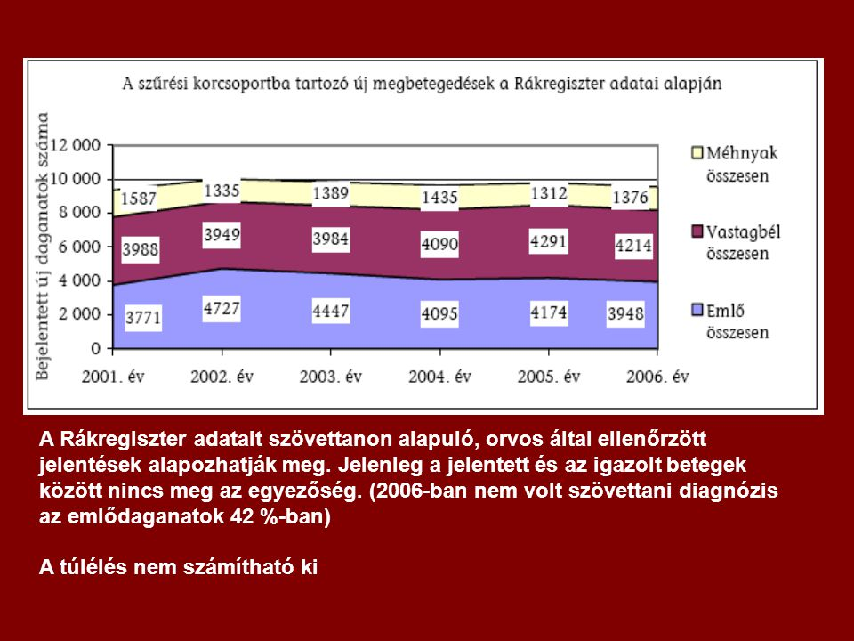 A Rákregiszter adatait szövettanon alapuló, orvos által ellenőrzött jelentések alapozhatják meg. Jelenleg a jelentett és az igazolt betegek között nincs meg az egyezőség. (2006-ban nem volt szövettani diagnózis az emlődaganatok 42 %-ban)