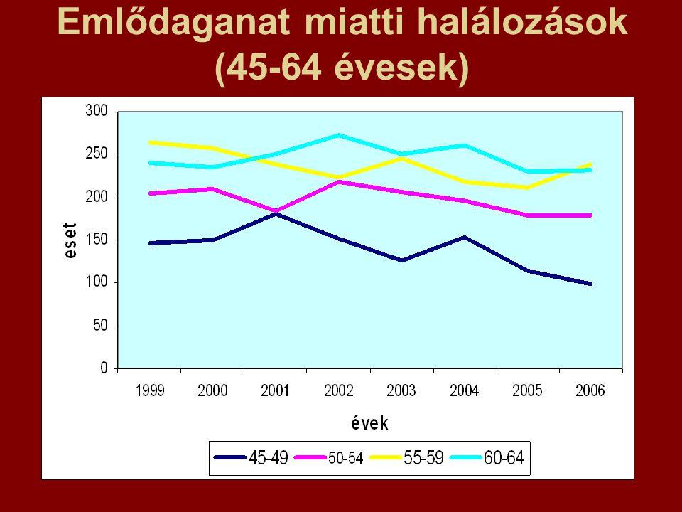 Emlődaganat miatti halálozások (45-64 évesek)