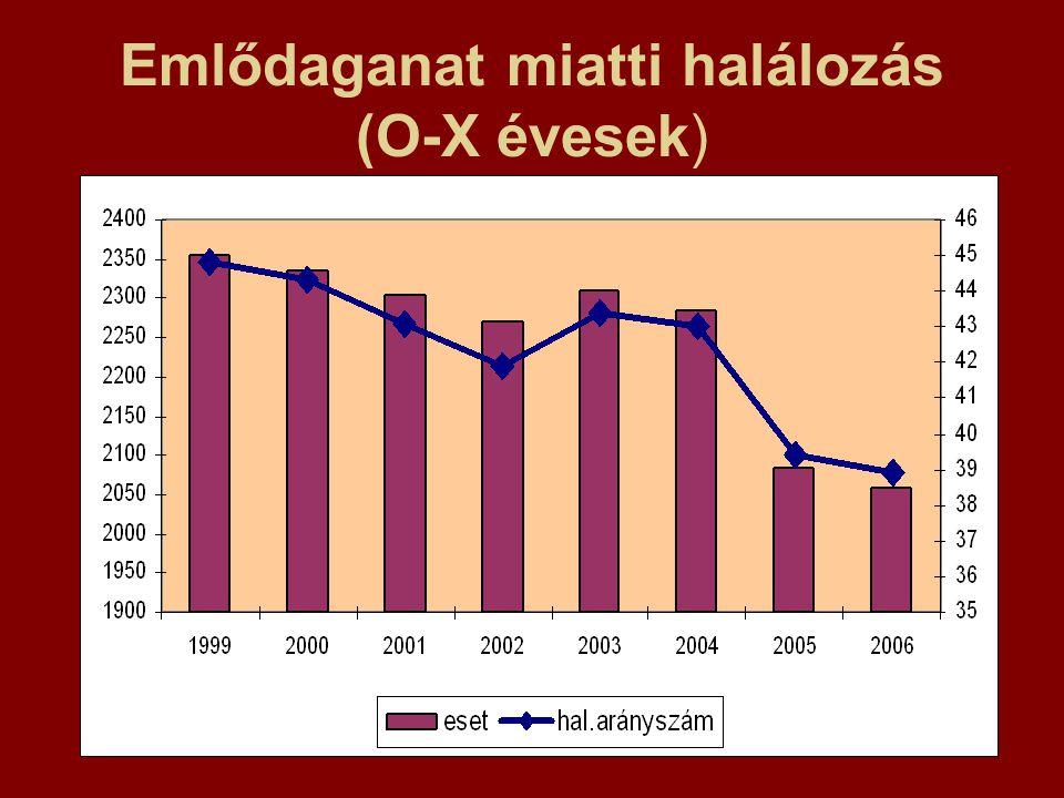 Emlődaganat miatti halálozás (O-X évesek)