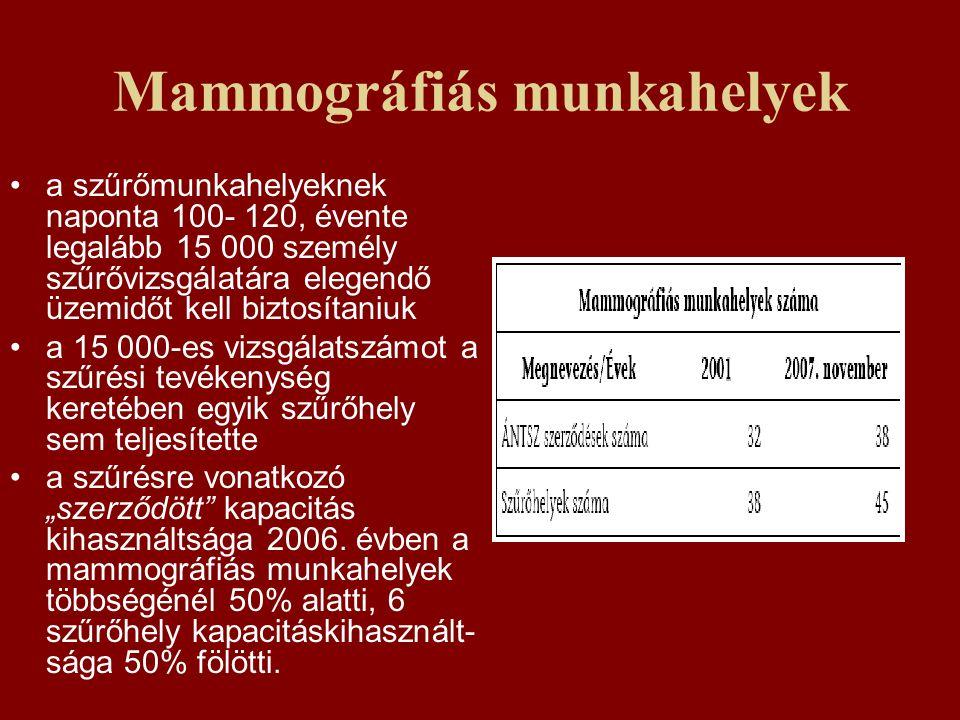 Mammográfiás munkahelyek