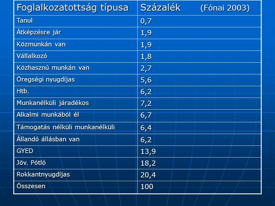Foglalkozatottság típusa Százalék (Fónai 2003)