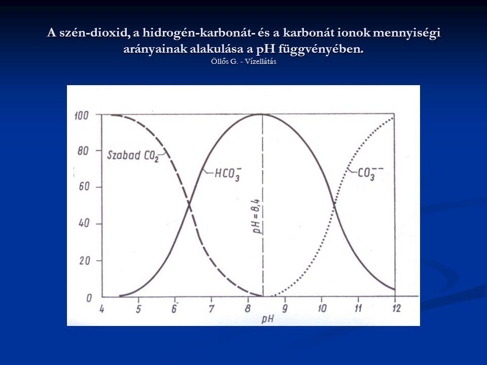 A szén-dioxid, a hidrogén-karbonát- és a karbonát ionok mennyiségi arányainak alakulása a pH függvényében.