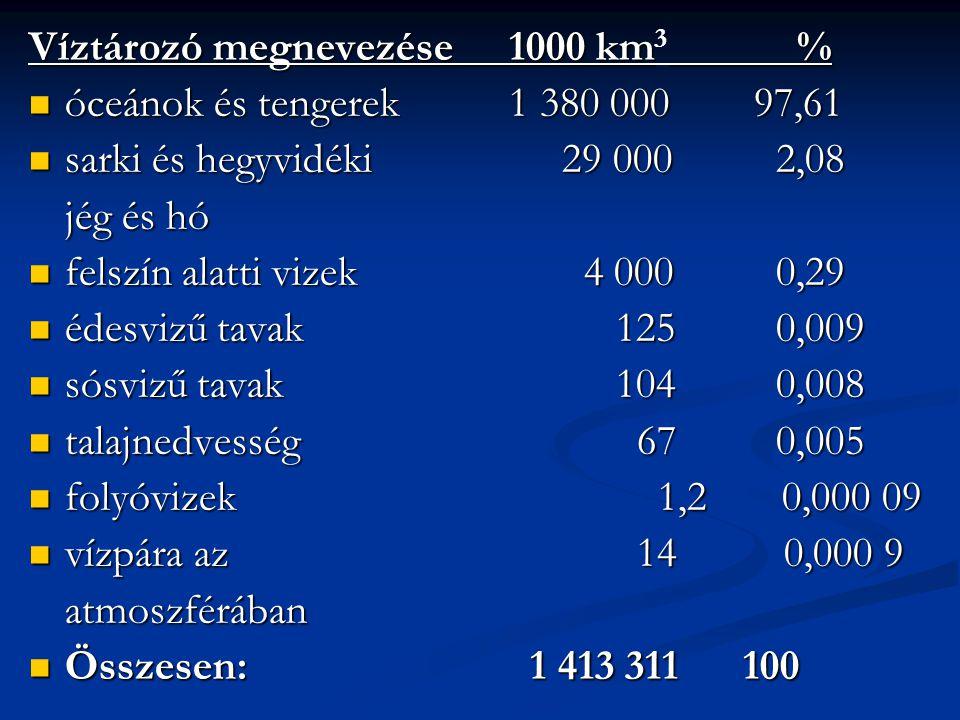 Víztározó megnevezése 1000 km3 %