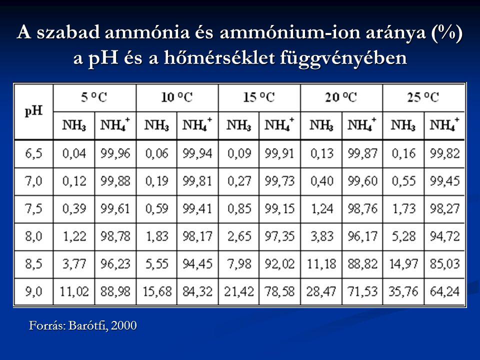 A szabad ammónia és ammónium-ion aránya (%) a pH és a hőmérséklet függvényében