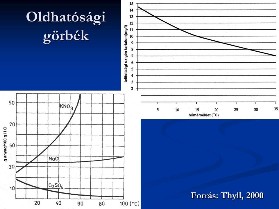 Oldhatósági görbék Forrás: Thyll, 2000