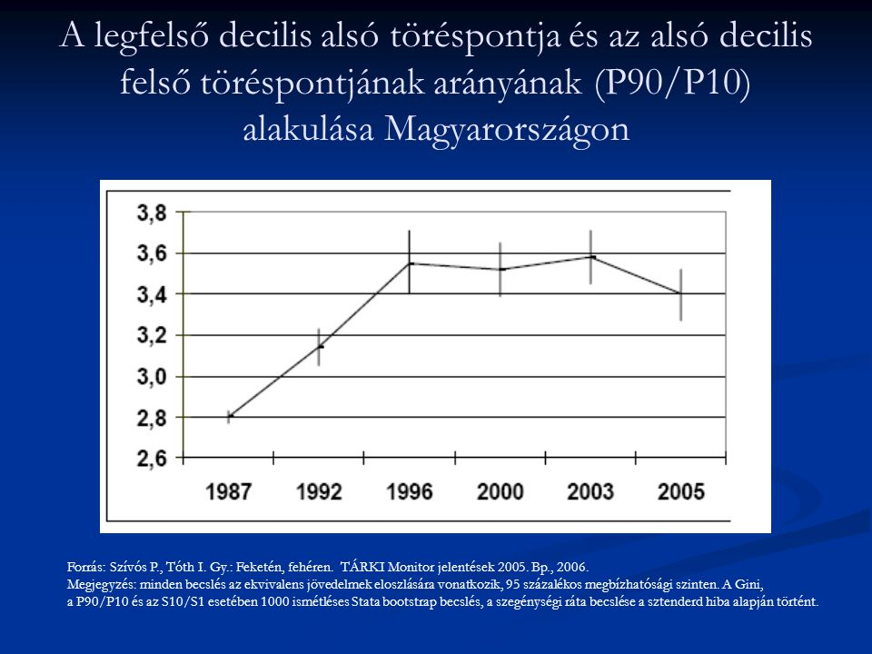 A legfelső decilis alsó töréspontja és az alsó decilis felső töréspontjának arányának (P90/P10) alakulása Magyarországon