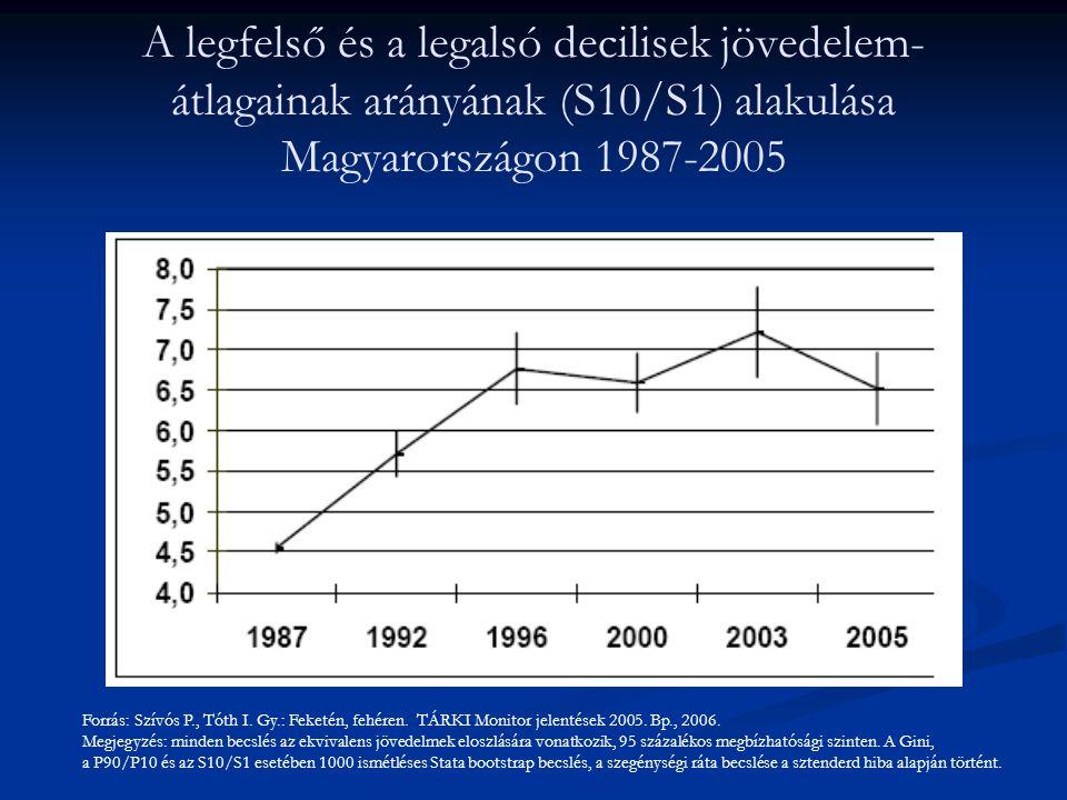 A legfelső és a legalsó decilisek jövedelem-átlagainak arányának (S10/S1) alakulása Magyarországon 1987-2005