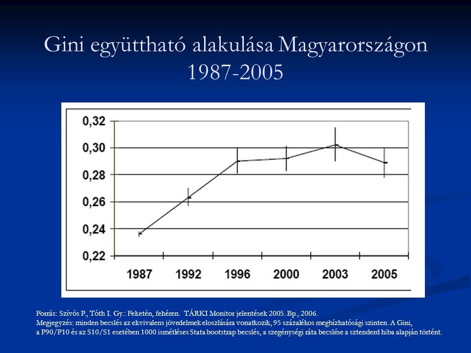 Gini együttható alakulása Magyarországon 1987-2005