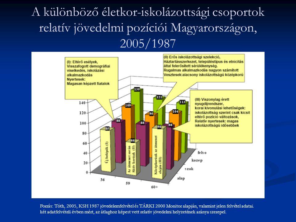 A különböző életkor-iskolázottsági csoportok relatív jövedelmi pozíciói Magyarországon, 2005/1987