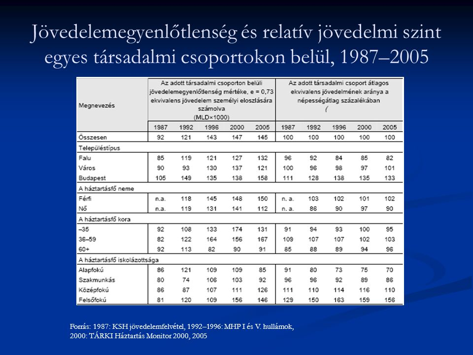 Jövedelemegyenlőtlenség és relatív jövedelmi szint egyes társadalmi csoportokon belül, 1987–2005