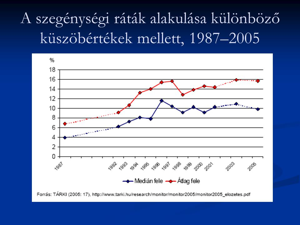 A szegénységi ráták alakulása különböző küszöbértékek mellett, 1987–2005