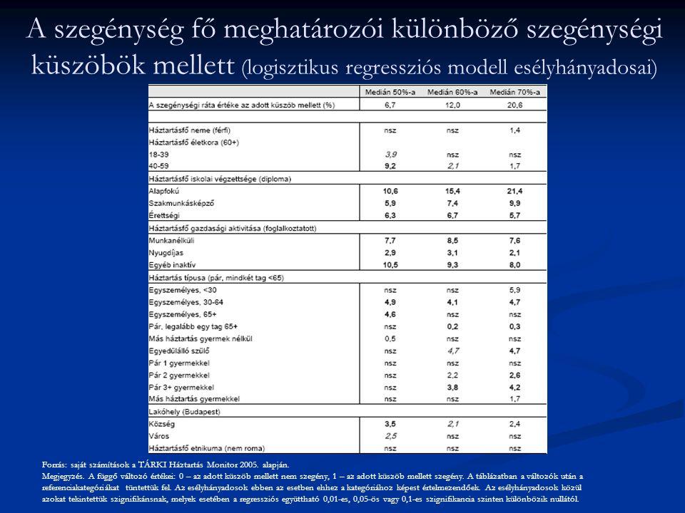 A szegénység fő meghatározói különböző szegénységi küszöbök mellett (logisztikus regressziós modell esélyhányadosai)