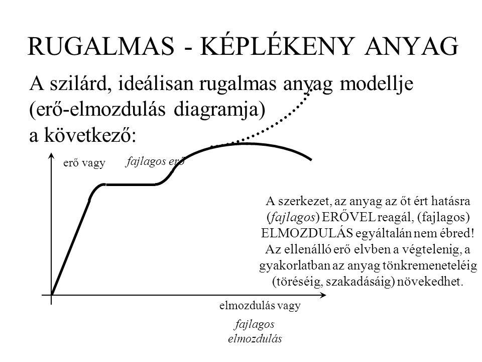 RUGALMAS - KÉPLÉKENY ANYAG